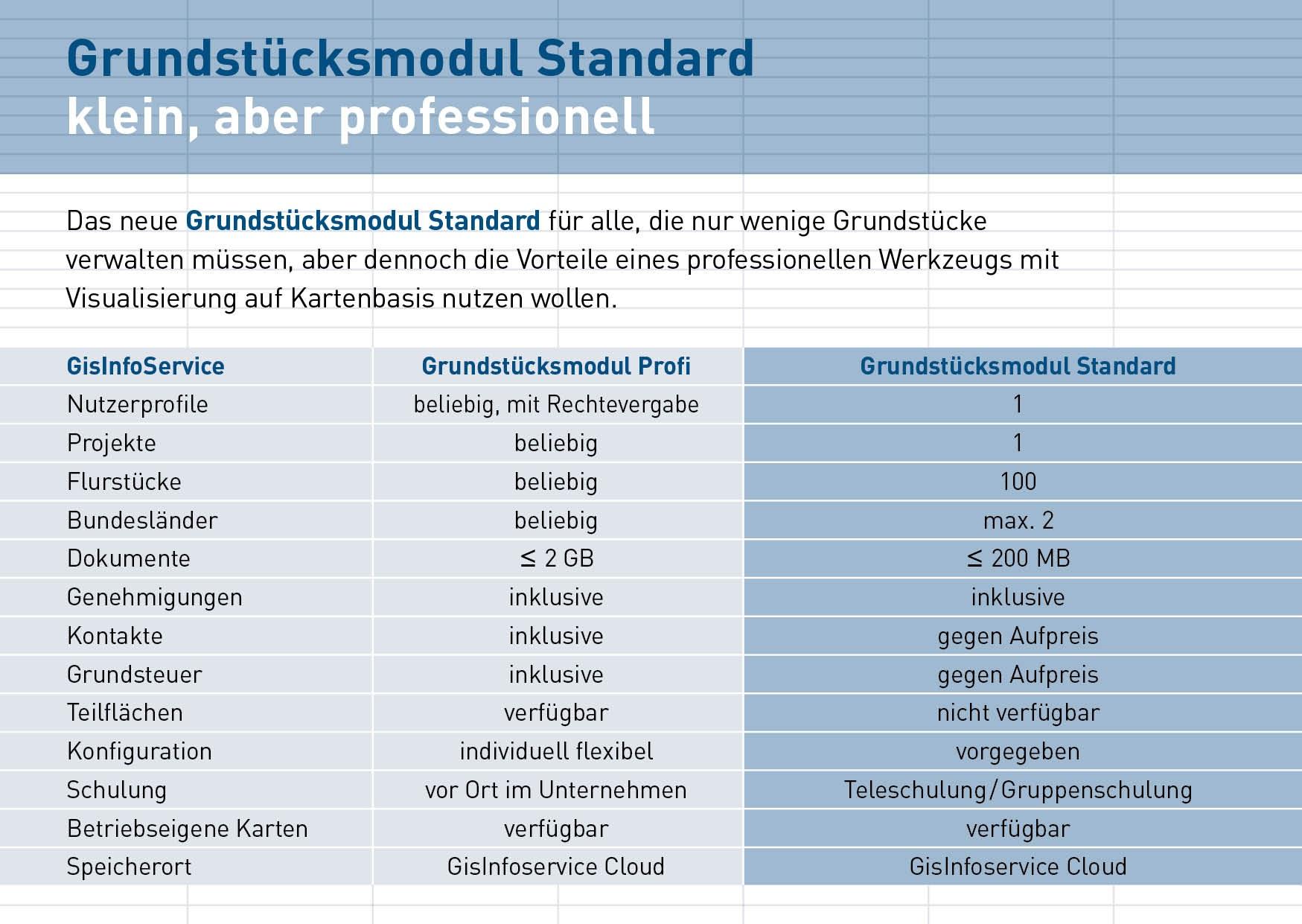 Variantenvergleich GRUNDSTÜCKSMODUL Standard und Profi